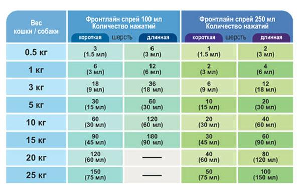 Дозировка нанесения препарата фронтлайн спрей